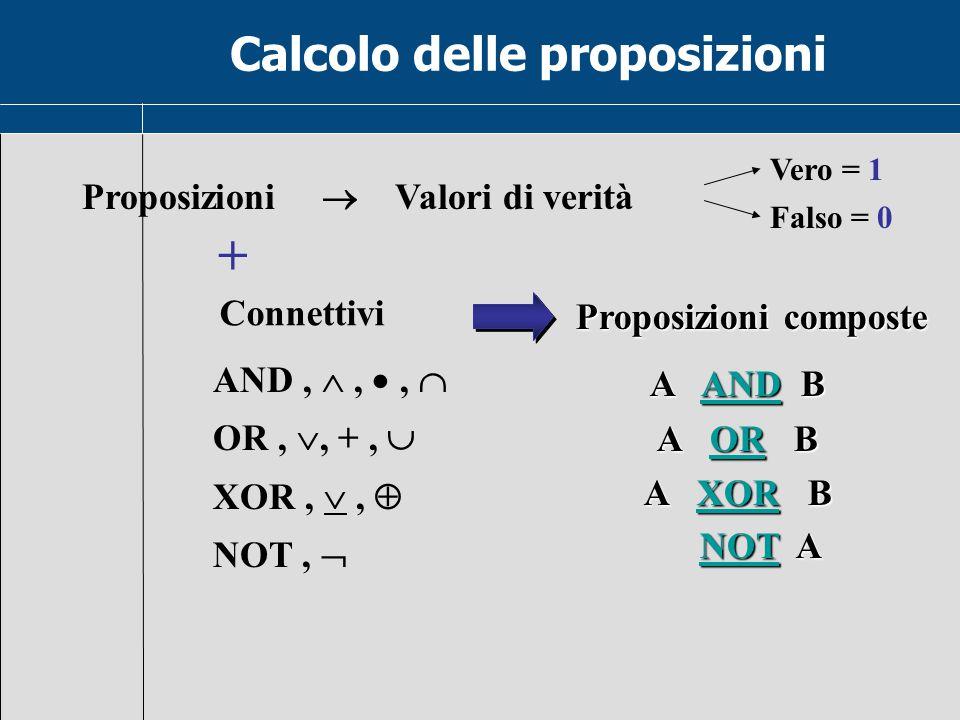 Connettivi Proposizioni  Valori di verità + Proposizioni composte A AND B AND A OR B OR A XOR B XOR NOT A NOT ANOT Vero = 1 Falso = 0 AND, , ,  OR, , +,  XOR, ,  NOT,  Calcolo delle proposizioni