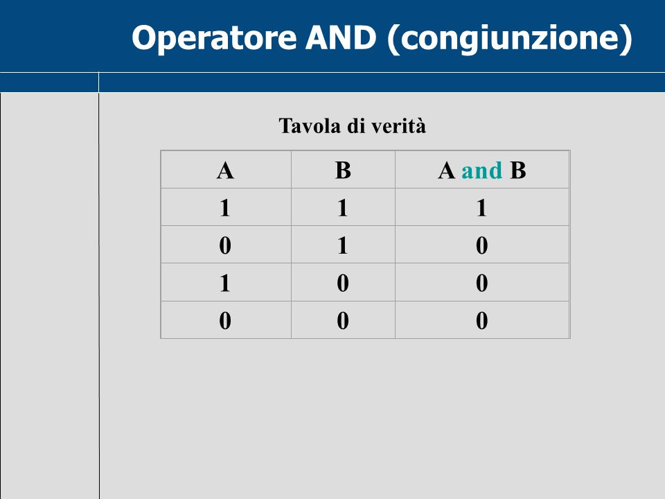 Connettivi Proposizioni  Valori di verità + Proposizioni composte A AND B AND A OR B OR A XOR B XOR NOT A NOT ANOT Vero = 1 Falso = 0 AND, , ,  OR