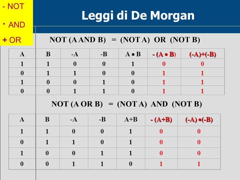 AB-A-A-B-B A  B - (A  B - (A  B) (-A)+(-B) 1100100 0110011 1001011 0011011 AB-A-B-BA+B - (A+B) (-A)  (-B) 1100100 0110100 1001100 0011011 NOT (A AND B) = (NOT A) OR (NOT B) NOT (A OR B) = (NOT A) AND (NOT B) Leggi di De Morgan - NOT · AND + OR