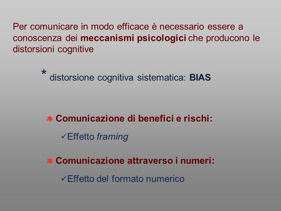 Comunicazione di benefici e rischi: Effetto framing Comunicazione attraverso i numeri: Effetto del formato numerico Per comunicare in modo efficace è