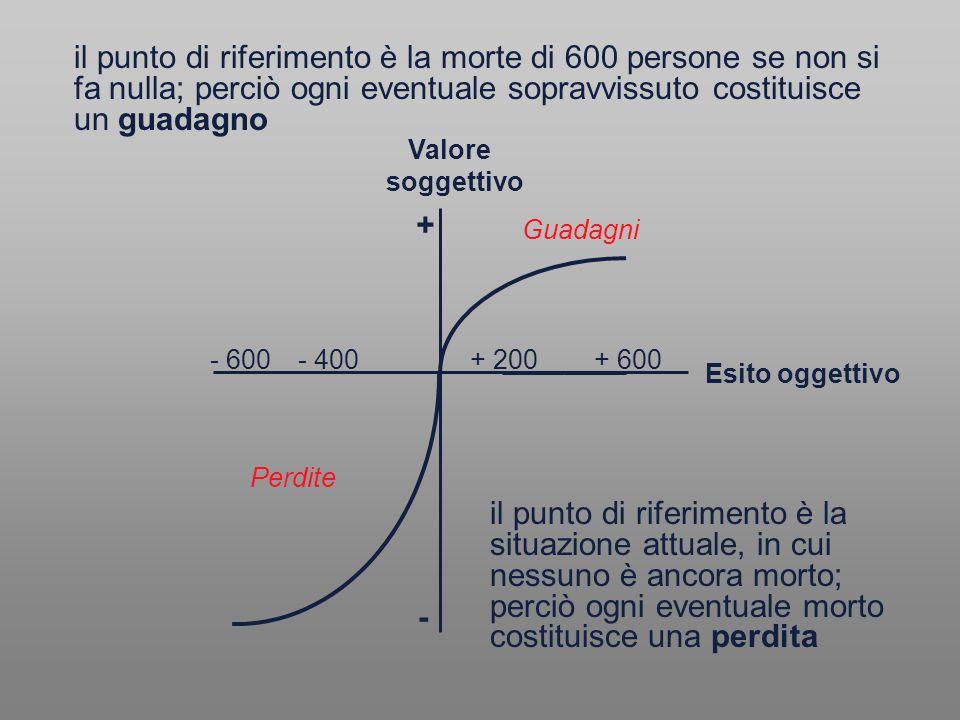 il punto di riferimento è la morte di 600 persone se non si fa nulla; perciò ogni eventuale sopravvissuto costituisce un guadagno il punto di riferime