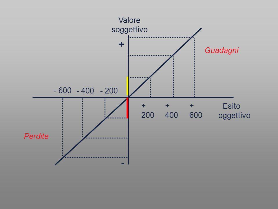 Valore soggettivo Guadagni Perdite + 200 + 400 - 400 - 600 + 600 - 200 + -