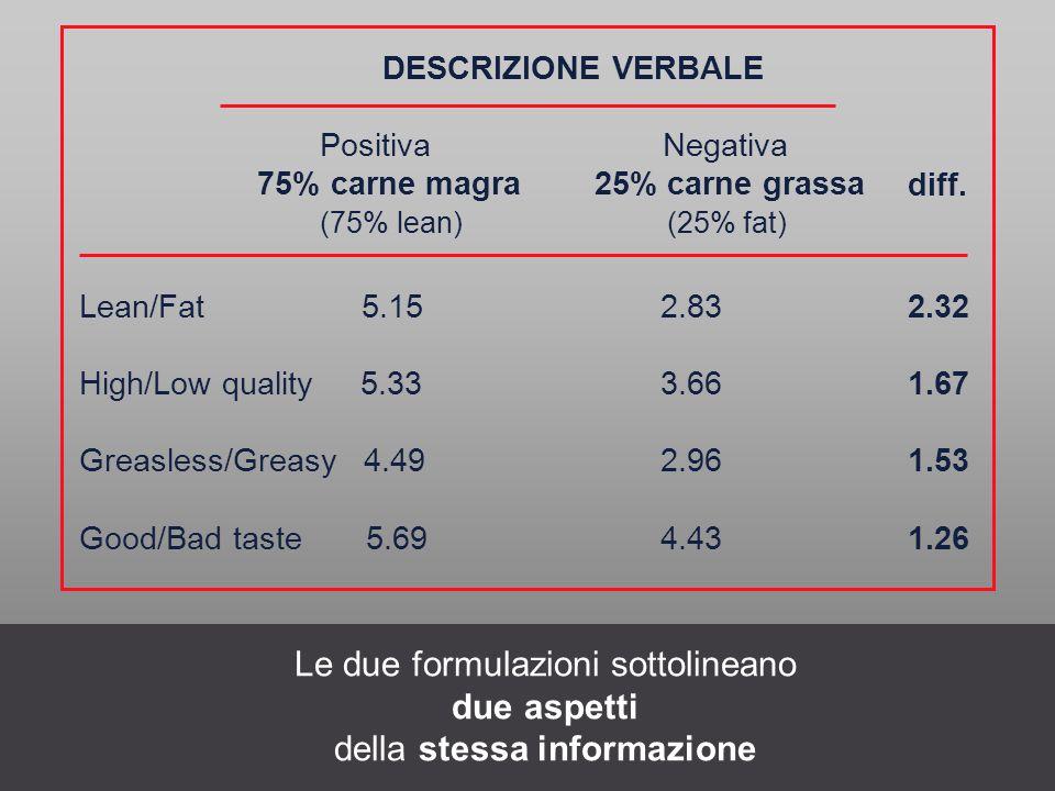 DESCRIZIONE VERBALE Positiva Negativa 75% carne magra 25% carne grassa (75% lean) (25% fat) Lean/Fat 5.15 2.83 2.32 High/Low quality 5.33 3.66 1.67 Gr