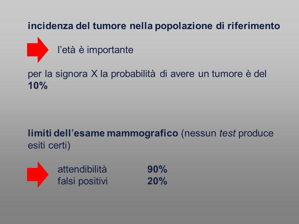 incidenza del tumore nella popolazione di riferimento l'età è importante per la signora X la probabilità di avere un tumore è del 10% limiti dell'esam