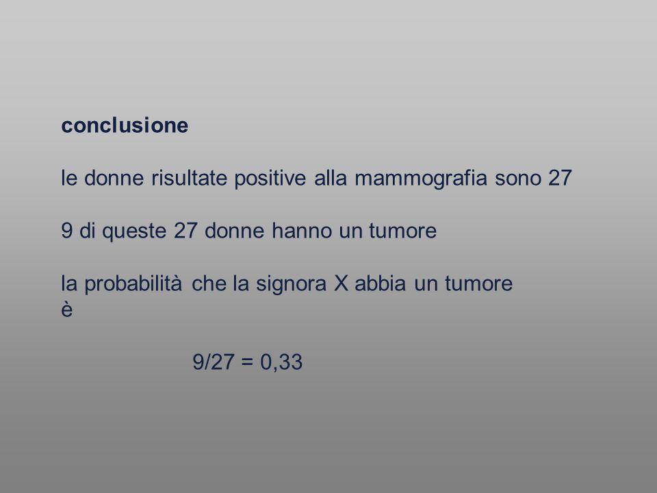 conclusione le donne risultate positive alla mammografia sono 27 9 di queste 27 donne hanno un tumore la probabilità che la signora X abbia un tumore