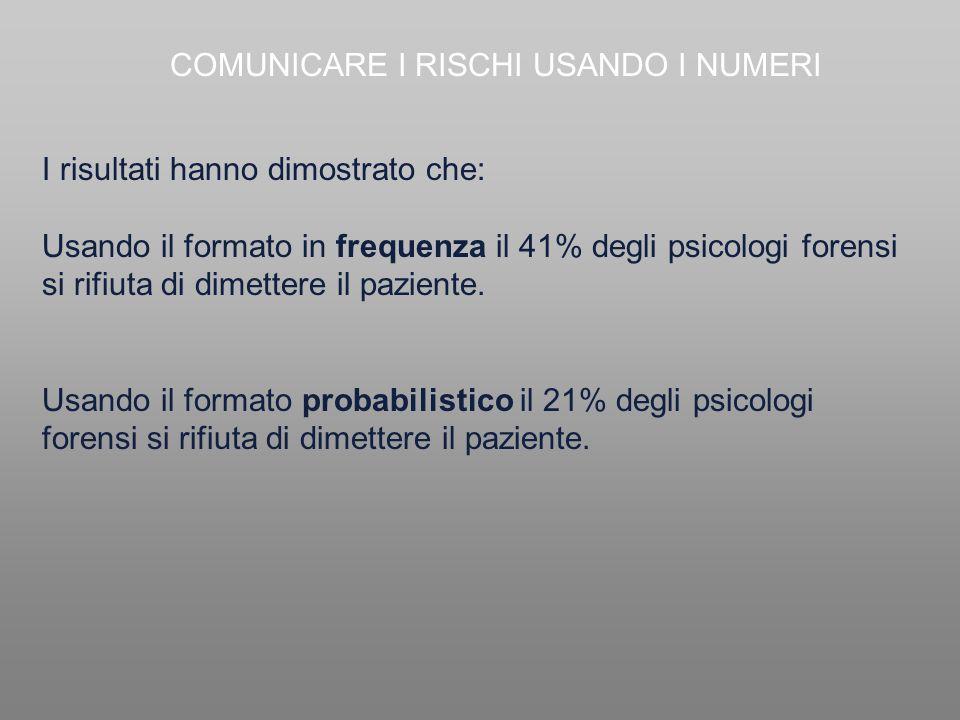 COMUNICARE I RISCHI USANDO I NUMERI I risultati hanno dimostrato che: Usando il formato in frequenza il 41% degli psicologi forensi si rifiuta di dime