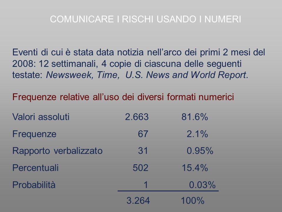 Frequenze relative all'uso dei diversi formati numerici Eventi di cui è stata data notizia nell'arco dei primi 2 mesi del 2008: 12 settimanali, 4 copi