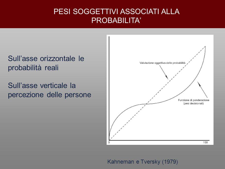 PESI SOGGETTIVI ASSOCIATI ALLA PROBABILITA' Sull'asse orizzontale le probabilità reali Sull'asse verticale la percezione delle persone Kahneman e Tver