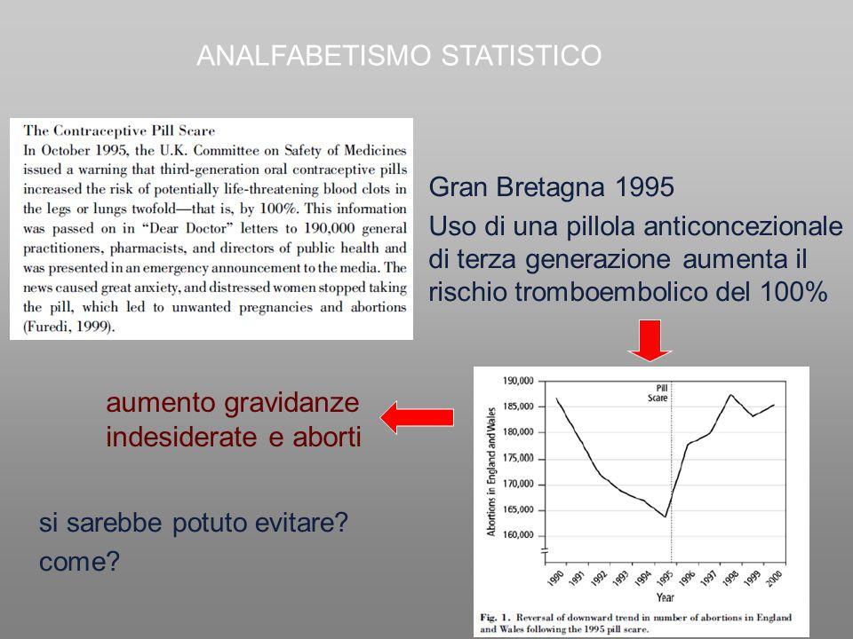 Gran Bretagna 1995 Uso di una pillola anticoncezionale di terza generazione aumenta il rischio tromboembolico del 100% aumento gravidanze indesiderate