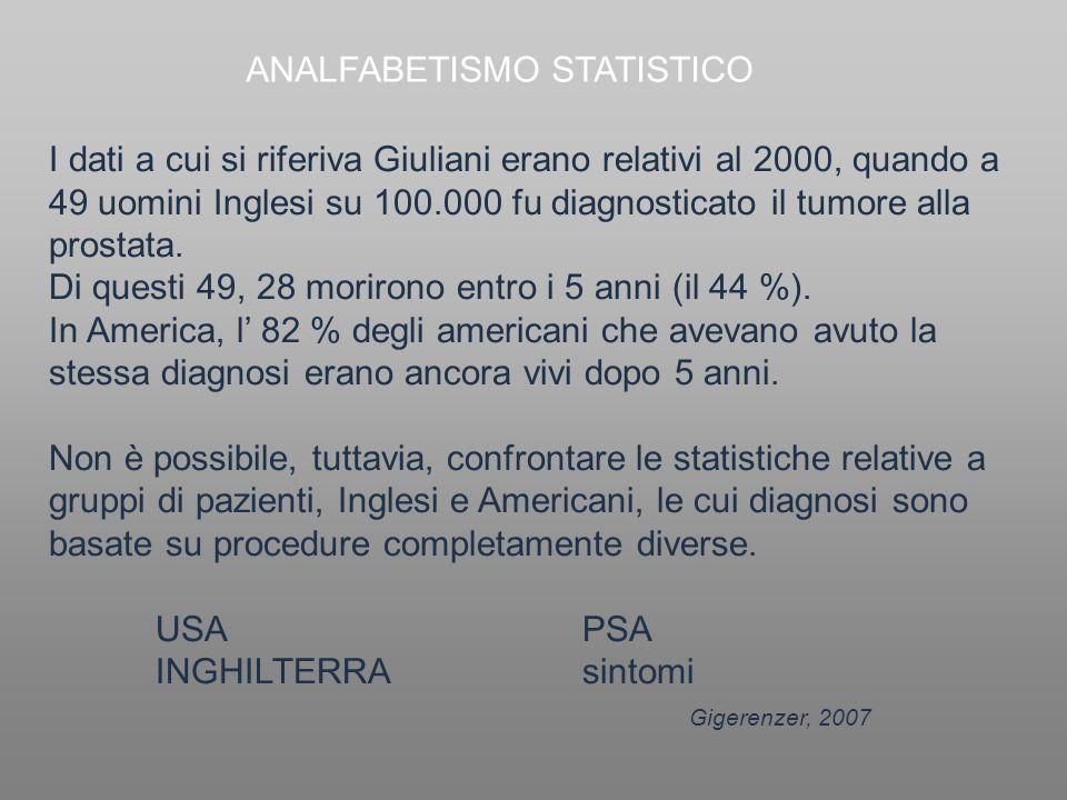 I dati a cui si riferiva Giuliani erano relativi al 2000, quando a 49 uomini Inglesi su 100.000 fu diagnosticato il tumore alla prostata. Di questi 49