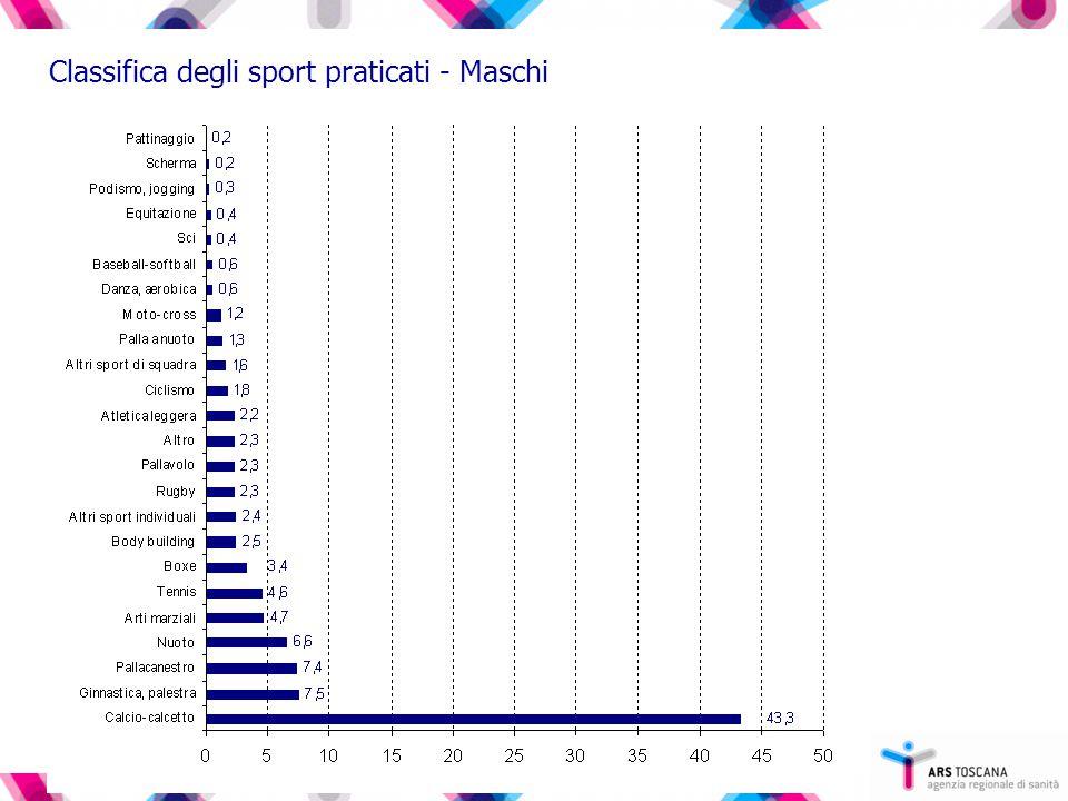 Classifica degli sport praticati - Maschi