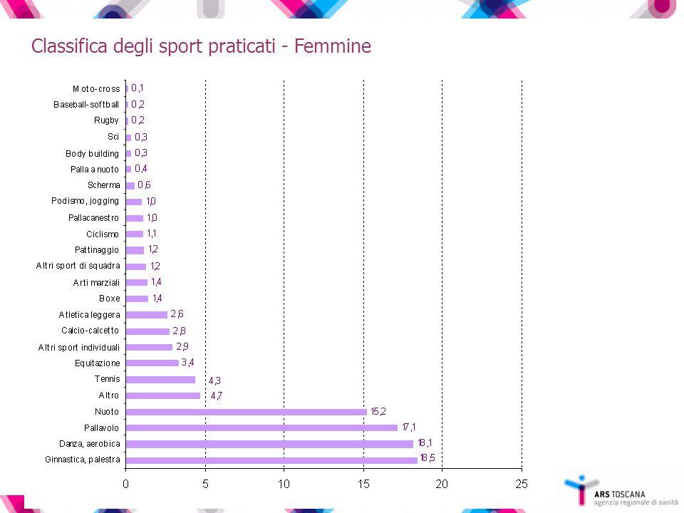 Classifica degli sport praticati - Femmine