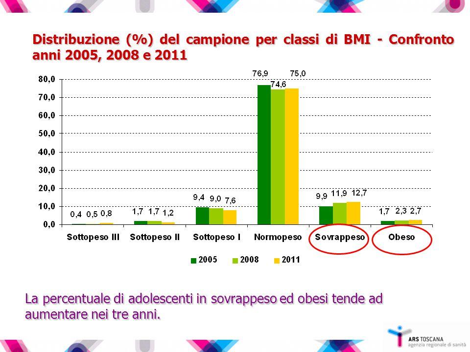 Distribuzione (%) del campione per classi di BMI - Confronto anni 2005, 2008 e 2011 La percentuale di adolescenti in sovrappeso ed obesi tende ad aumentare nei tre anni.