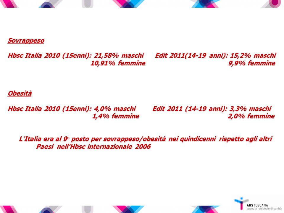 Sovrappeso Hbsc Italia 2010 (15enni): 21,58% maschi Edit 2011(14-19 anni): 15,2% maschi 10,91% femmine 9,9% femmine 10,91% femmine 9,9% femmineObesità Hbsc Italia 2010 (15enni): 4,0% maschi Edit 2011 (14-19 anni): 3,3% maschi 1,4% femmine 2,0% femmine 1,4% femmine 2,0% femmine L'Italia era al 9° posto per sovrappeso/obesità nei quindicenni rispetto agli altri Paesi nell'Hbsc internazionale 2006