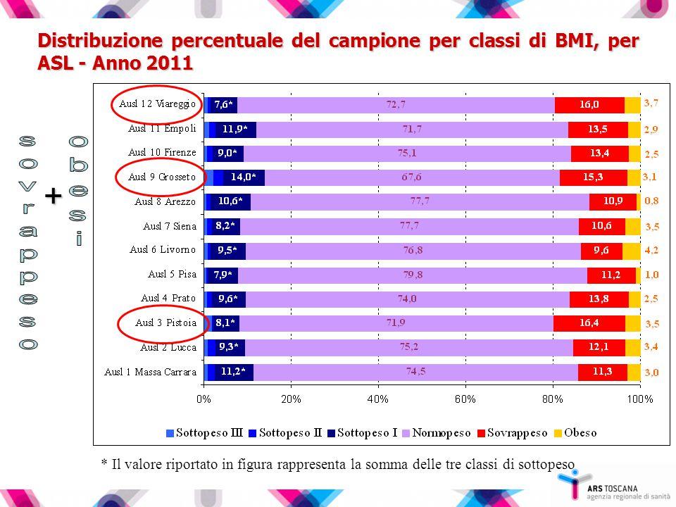 Distribuzione percentuale del campione per classi di BMI, per ASL - Anno 2011 + * Il valore riportato in figura rappresenta la somma delle tre classi di sottopeso
