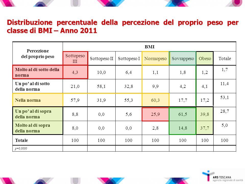 Distribuzione percentuale della percezione del proprio peso per classe di BMI – Anno 2011 Percezione del proprio peso BMI Sottopeso III Sottopeso IISottopeso INormopesoSovrappesoObesoTotale Molto al di sotto della norma 4,310,06,41,11,81,2 1,7 Un po' al di sotto della norma 21,058,132,89,94,24,1 11,4 Nella norma57,931,955,360,317,717,2 53,1 Un po' al di sopra della norma 8,80,05,625,961,539,8 28,7 Molto al di sopra della norma 8,00,0 2,814,837,7 5,0 Totale100 p=0,0000