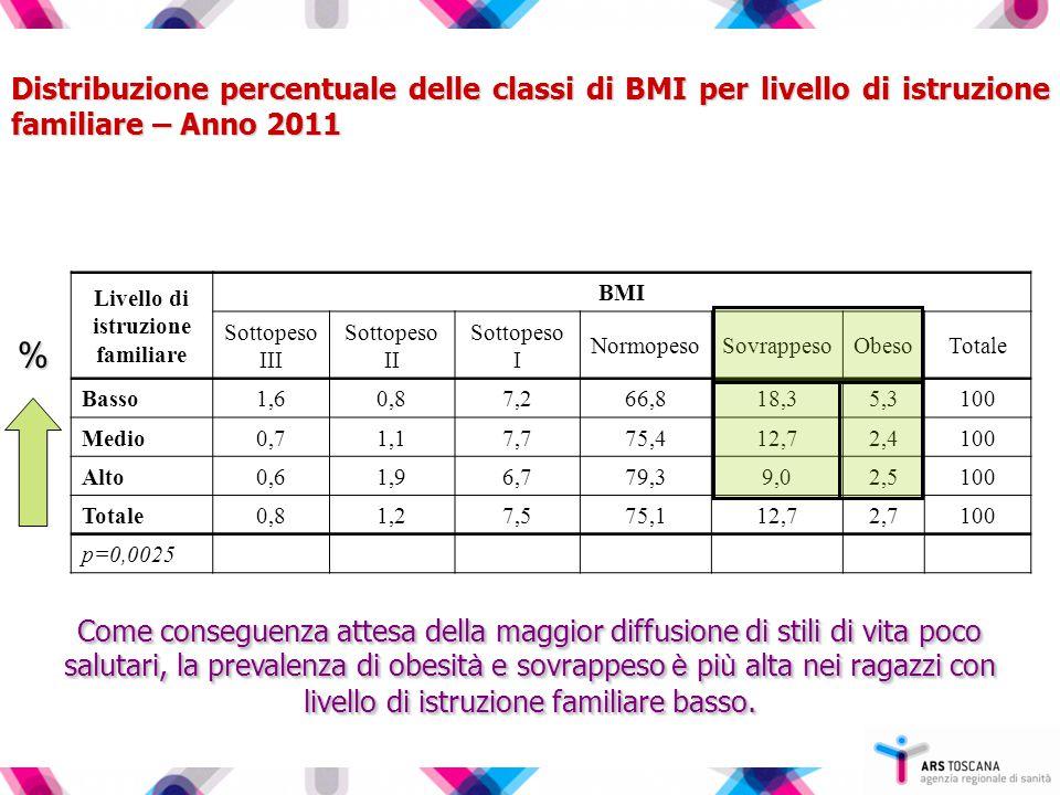 Distribuzione percentuale delle classi di BMI per livello di istruzione familiare – Anno 2011 Livello di istruzione familiare BMI Sottopeso III Sottopeso II Sottopeso I NormopesoSovrappesoObesoTotale Basso1,60,87,266,818,35,3100 Medio0,71,17,775,412,72,4100 Alto0,61,96,779,39,02,5100 Totale0,81,27,575,112,72,7100 p=0,0025 % Come conseguenza attesa della maggior diffusione di stili di vita poco salutari, la prevalenza di obesit à e sovrappeso è pi ù alta nei ragazzi con livello di istruzione familiare basso.