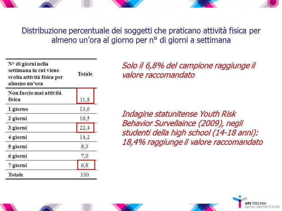 Attività fisica per almeno un'ora al giorno per più di 3 gg a settimana Hbsc Italia 2010 (15enni): 47,5% maschi Edit 2011 (14-19 anni): 44,9% maschi 26,6% femmine 27% femmine 26,6% femmine 27% femmine L'Italia era al 32° posto rispetto agli altri Paesi nell'Hbsc internazionale 2006 Distribuzione (%) dei soggetti che praticano attività fisica per almeno un'ora al giorno per n° di giorni a settimana, per genere