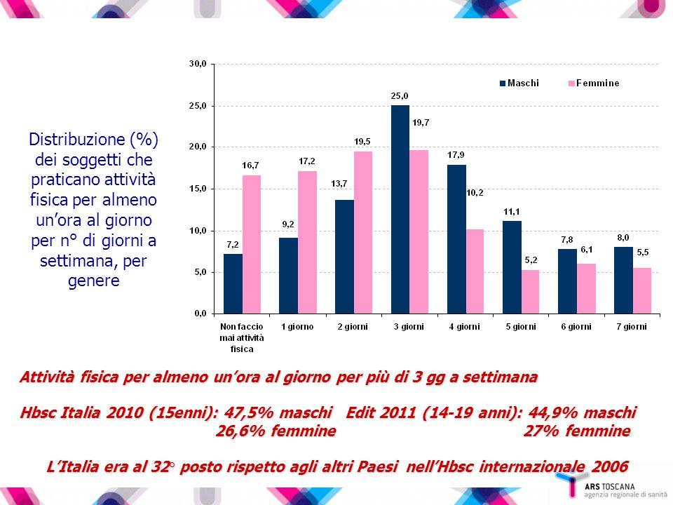 Distribuzione percentuale dei soggetti che non svolgono attività fisica, per Ausl della Toscana Toscana: 11,8%
