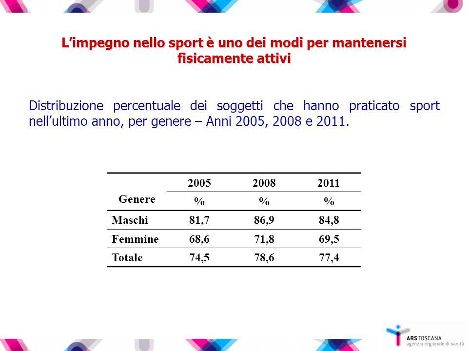 L'impegno nello sport è uno dei modi per mantenersi fisicamente attivi Distribuzione percentuale dei soggetti che hanno praticato sport nell'ultimo anno, per genere – Anni 2005, 2008 e 2011.