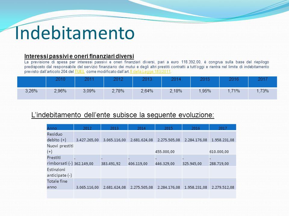 I numeri in sintesi del bilancio ENTRATA Importi SPESA Importi TITOLO 1TRIBUTARIE 5.229.238,00 TITOLO 1CORRENTE 6.086.489,00 TITOLO 2DA TRASFERIMENTI 276.153,00 TITOLO 2 per INVESTIMENTI 1.622.800,00 TITOLO 3EXTRATRIBUTARIE 954.005,00 TITOLO 3 RIMBORSO PRESTITI 2.430.107,00 Totale Entrate Correnti 6.459.396,00 TITOLO 4SERVIZI C/TERZI 1.605.000,00 TITOLO 4In C/CAPITALE 1.205.000,00 TITOLO 5 da MUTUI 2.455.000,00 Totale Entrate in c/Capitale 3.660.000,00 TITOLO 6SERVIZI C/TERZI 1.605.000,00 AVANZO applicato 20.000,00 TOTALE 11.744.396,00 TOTALE 11.744.396,00
