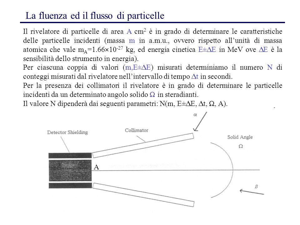 101 A La fluenza ed il flusso di particelle Il rivelatore di particelle di area A cm 2 è in grado di determinare le caratteristiche delle particelle i