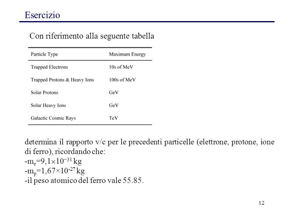 12 Esercizio Con riferimento alla seguente tabella determina il rapporto v/c per le precedenti particelle (elettrone, protone, ione di ferro), ricorda