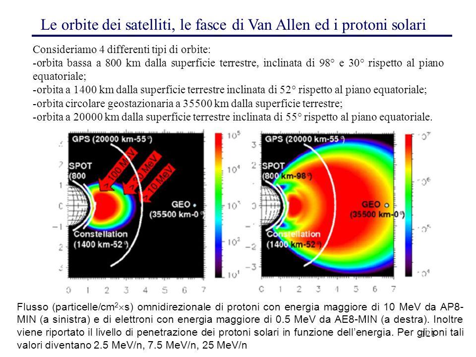 121 Le orbite dei satelliti, le fasce di Van Allen ed i protoni solari Consideriamo 4 differenti tipi di orbite: -orbita bassa a 800 km dalla superfic