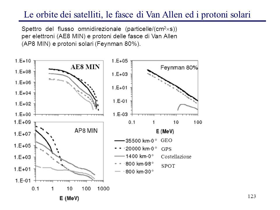 123 Spettro del flusso omnidirezionale (particelle/(cm 2  s)) per elettroni (AE8 MIN) e protoni delle fasce di Van Allen (AP8 MIN) e protoni solari (