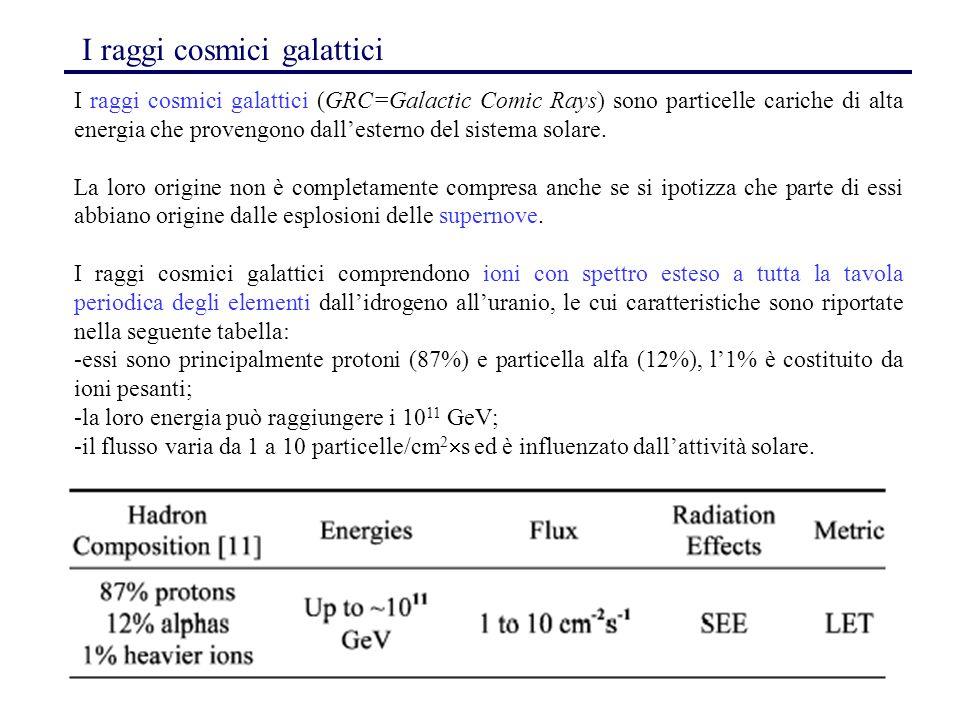 132 I raggi cosmici galattici I raggi cosmici galattici (GRC=Galactic Comic Rays) sono particelle cariche di alta energia che provengono dall'esterno