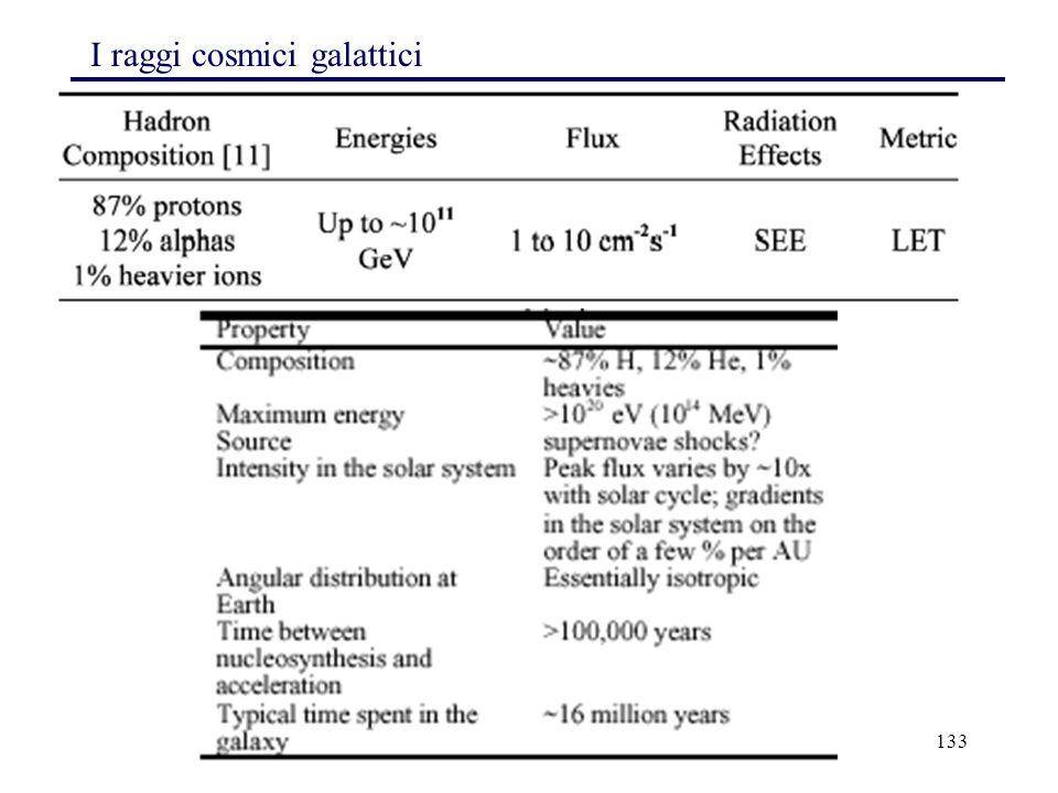 133 I raggi cosmici galattici