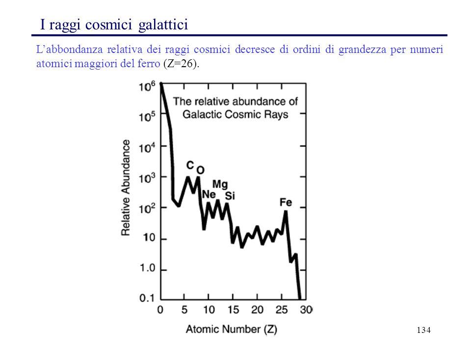 134 L'abbondanza relativa dei raggi cosmici decresce di ordini di grandezza per numeri atomici maggiori del ferro (Z=26). I raggi cosmici galattici