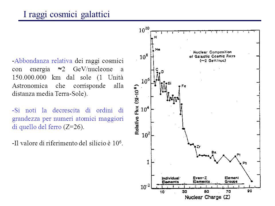 135 I raggi cosmici galattici -Abbondanza relativa dei raggi cosmici con energia  2 GeV/nucleone a 150.000.000 km dal sole (1 Unità Astronomica che c
