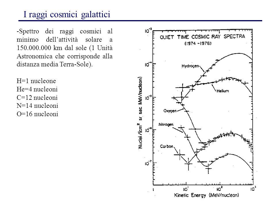 137 I raggi cosmici galattici -Spettro dei raggi cosmici al minimo dell'attività solare a 150.000.000 km dal sole (1 Unità Astronomica che corrisponde