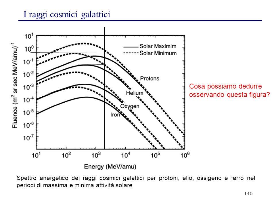 140 I raggi cosmici galattici Spettro energetico dei raggi cosmici galattici per protoni, elio, ossigeno e ferro nel periodi di massima e minima attiv