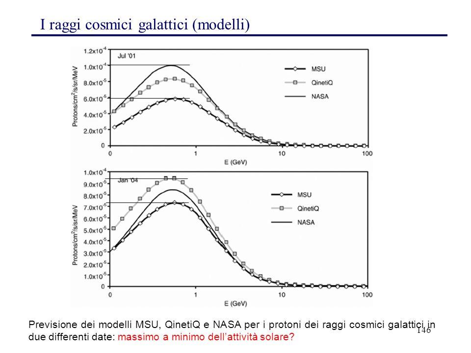 146 I raggi cosmici galattici (modelli) Previsione dei modelli MSU, QinetiQ e NASA per i protoni dei raggi cosmici galattici in due differenti date: m