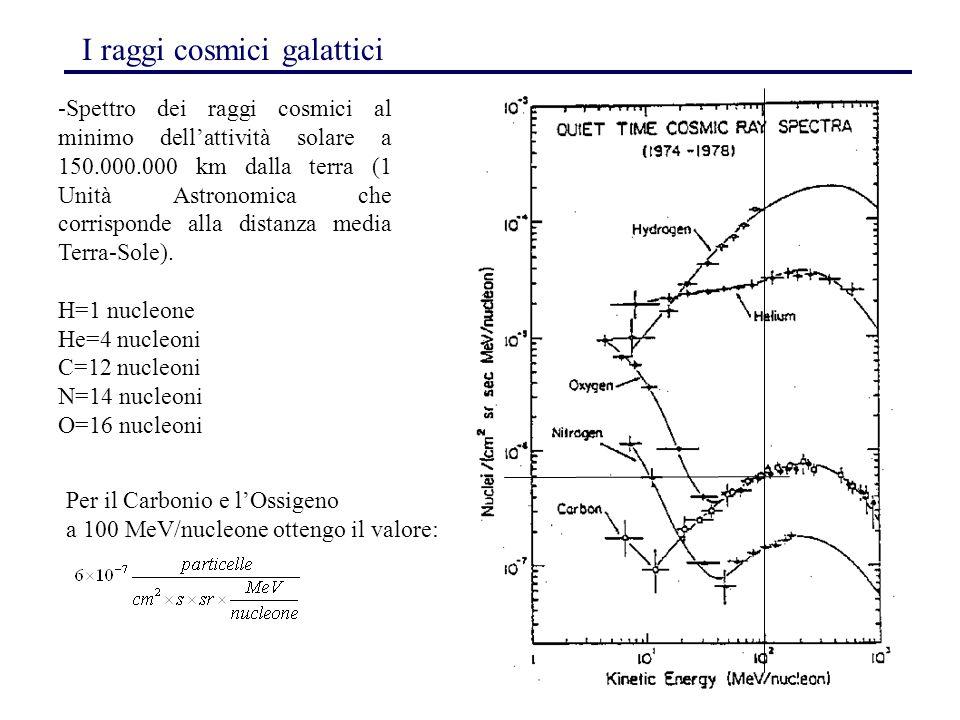 147 I raggi cosmici galattici -Spettro dei raggi cosmici al minimo dell'attività solare a 150.000.000 km dalla terra (1 Unità Astronomica che corrispo