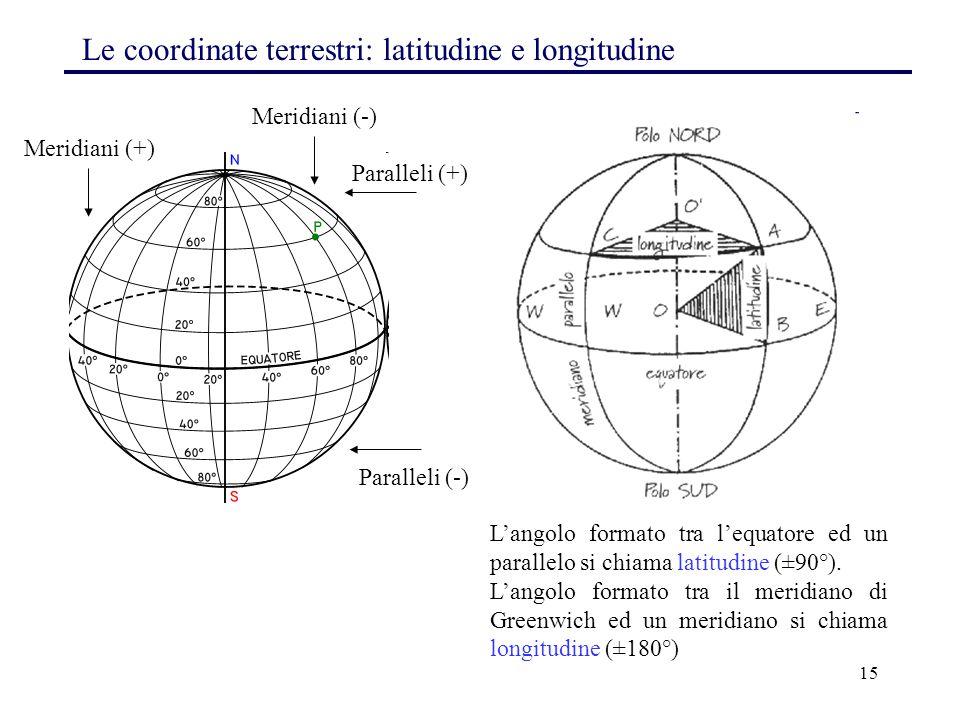 15 Paralleli (-) Meridiani (+) L'angolo formato tra l'equatore ed un parallelo si chiama latitudine (±90°). L'angolo formato tra il meridiano di Green