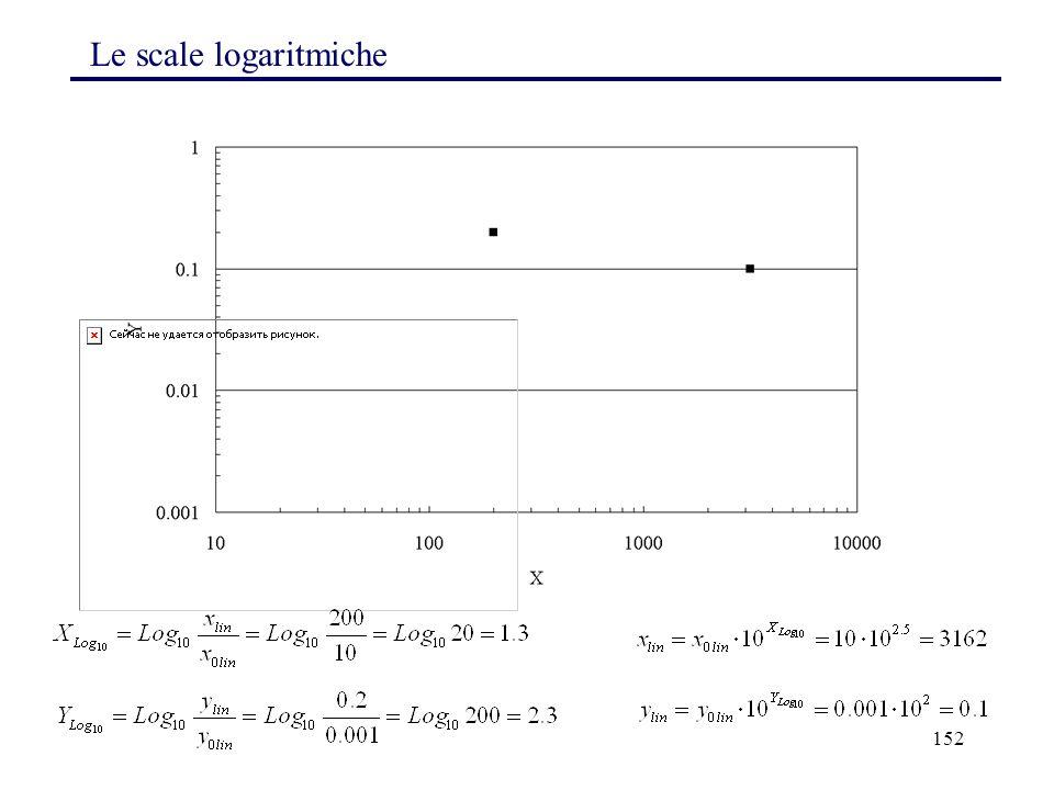 152 Le scale logaritmiche