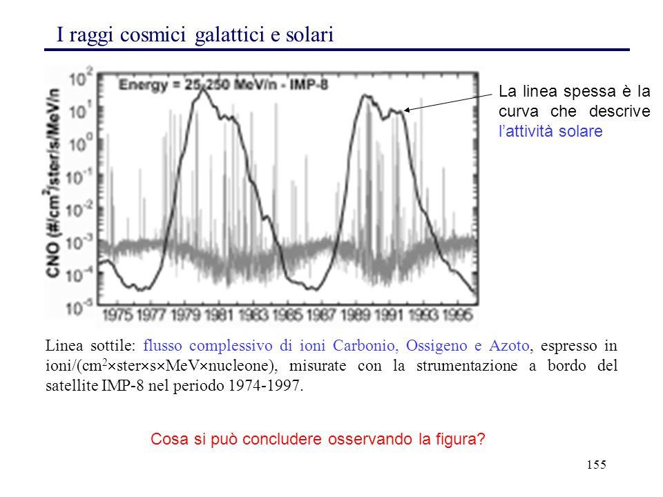 155 Linea sottile: flusso complessivo di ioni Carbonio, Ossigeno e Azoto, espresso in ioni/(cm 2  ster  s  MeV  nucleone), misurate con la strumen