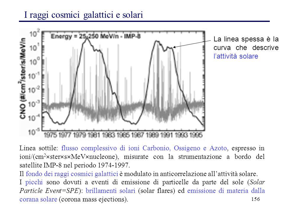156 Linea sottile: flusso complessivo di ioni Carbonio, Ossigeno e Azoto, espresso in ioni/(cm 2  ster  s  MeV  nucleone), misurate con la strumen
