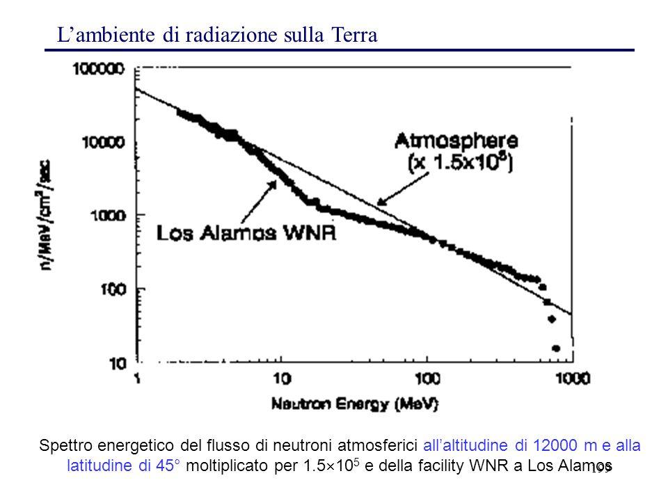199 L'ambiente di radiazione sulla Terra Spettro energetico del flusso di neutroni atmosferici all'altitudine di 12000 m e alla latitudine di 45° molt