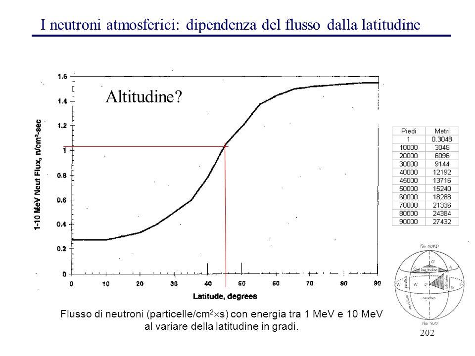 202 I neutroni atmosferici: dipendenza del flusso dalla latitudine Flusso di neutroni (particelle/cm 2  s) con energia tra 1 MeV e 10 MeV al variare