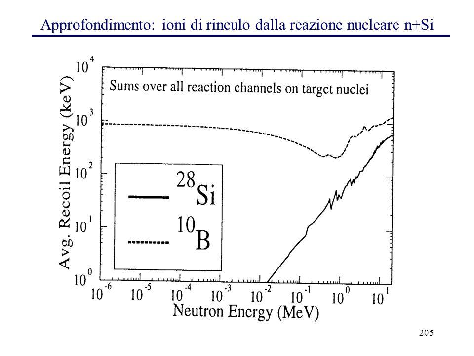 205 Approfondimento: ioni di rinculo dalla reazione nucleare n+Si