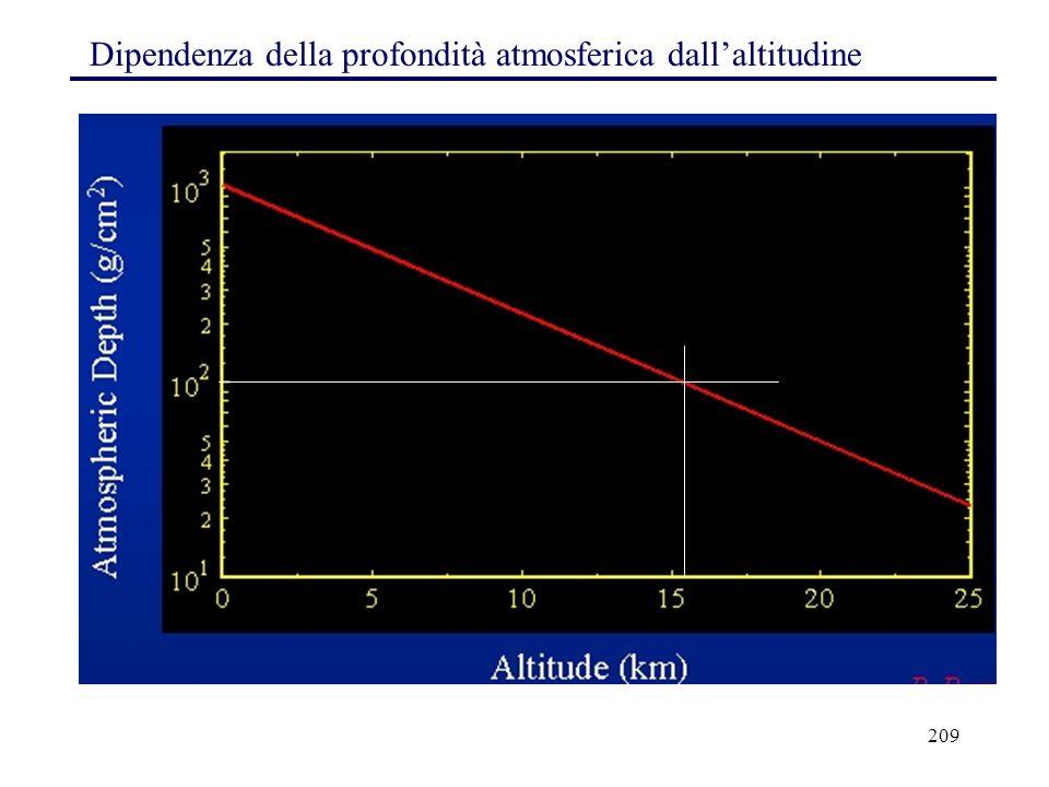 209 Dipendenza della profondità atmosferica dall'altitudine