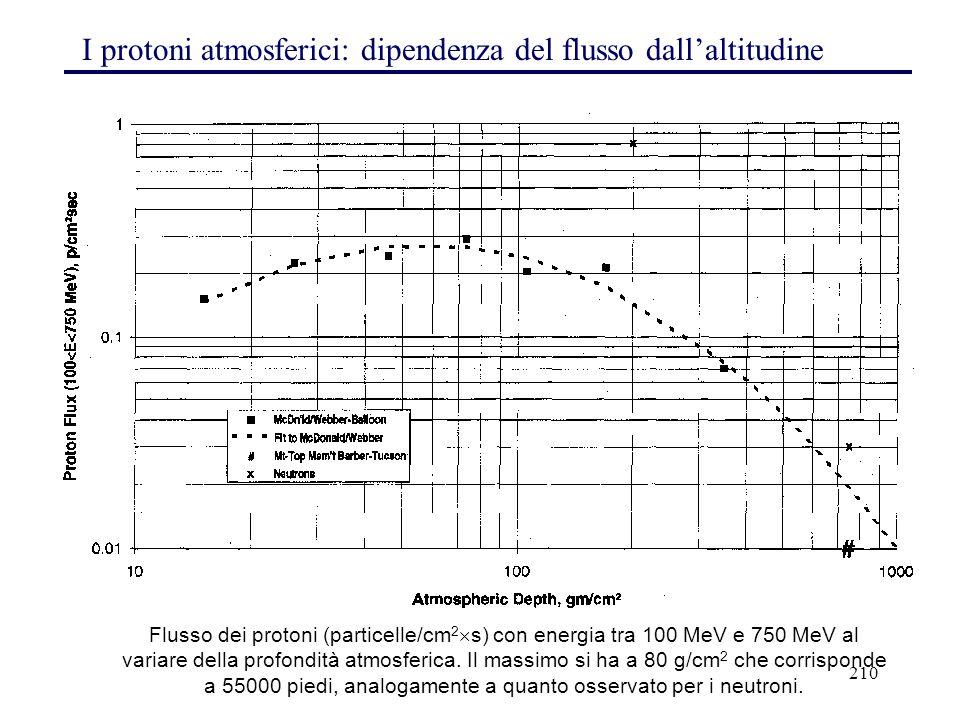 210 I protoni atmosferici: dipendenza del flusso dall'altitudine Flusso dei protoni (particelle/cm 2  s) con energia tra 100 MeV e 750 MeV al variare