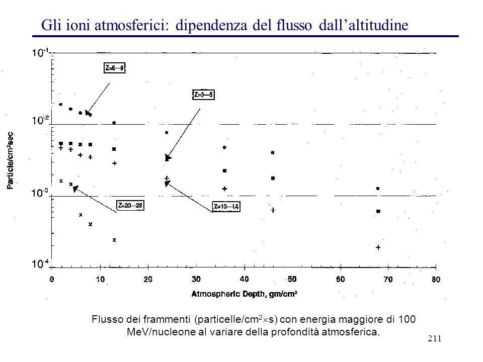211 Gli ioni atmosferici: dipendenza del flusso dall'altitudine Flusso dei frammenti (particelle/cm 2  s) con energia maggiore di 100 MeV/nucleone al