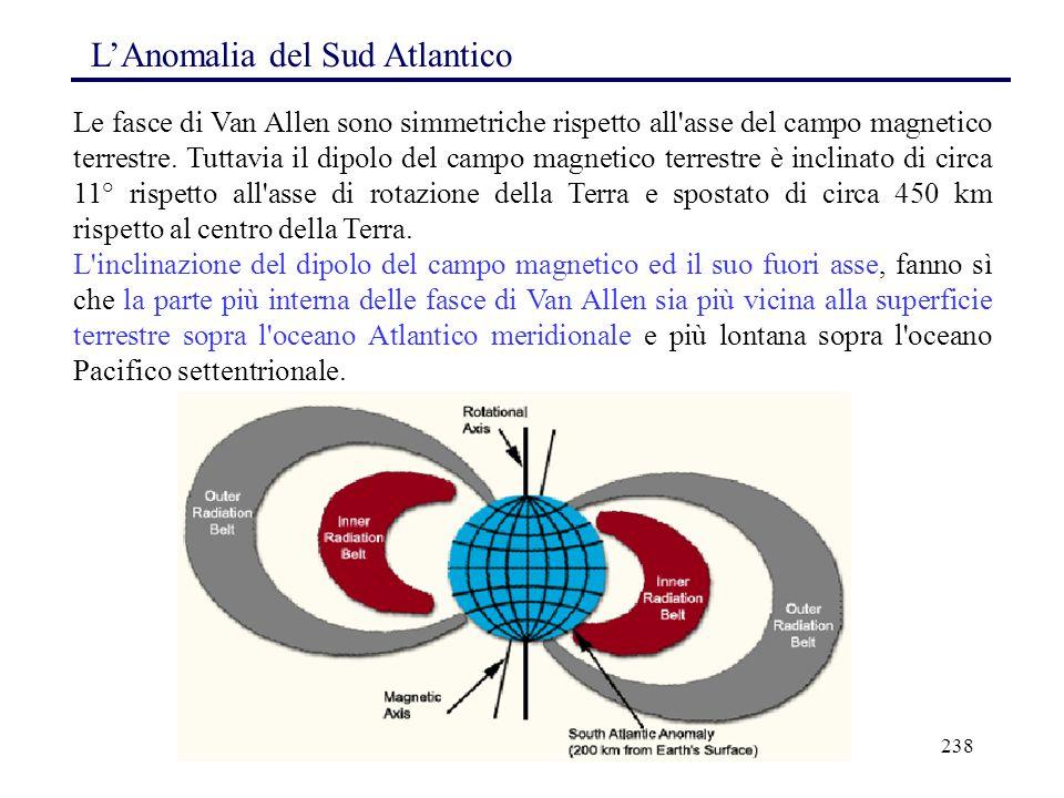 238 Le fasce di Van Allen sono simmetriche rispetto all'asse del campo magnetico terrestre. Tuttavia il dipolo del campo magnetico terrestre è inclina