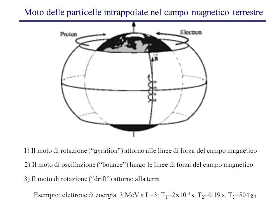 """24 1) Il moto di rotazione (""""gyration"""") attorno alle linee di forza del campo magnetico 2) Il moto di oscillazione (""""bounce"""") lungo le linee di forza"""
