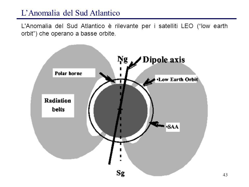 """43 L'Anomalia del Sud Atlantico è rilevante per i satelliti LEO (""""low earth orbit"""") che operano a basse orbite. L'Anomalia del Sud Atlantico"""